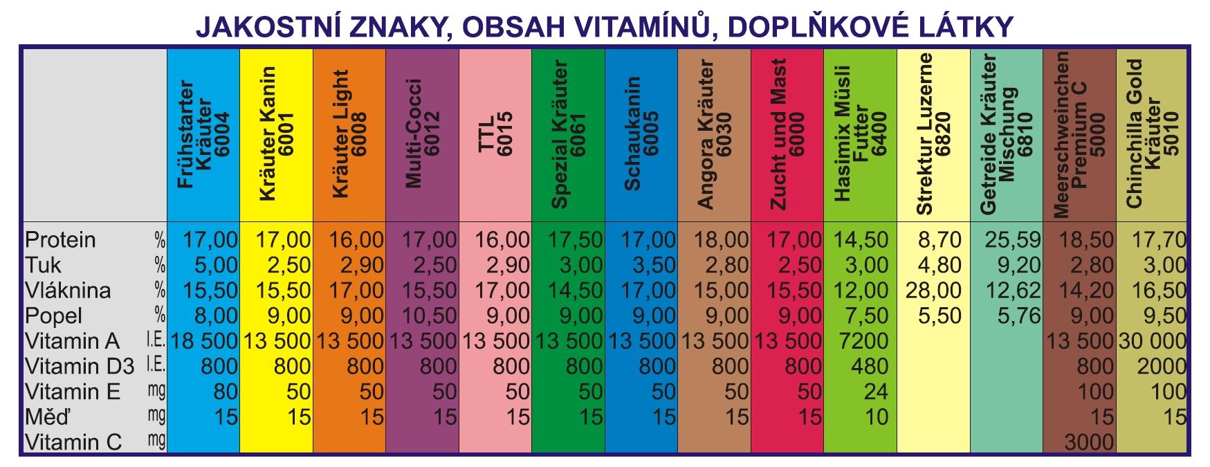 BF_vitaminy